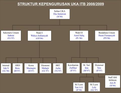 Struktur Pengurus UKA ITB 2008/2009